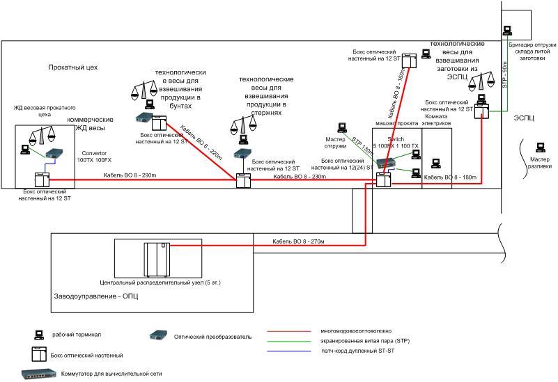 Схема информационной вычислительной сети в прокатном цехе.